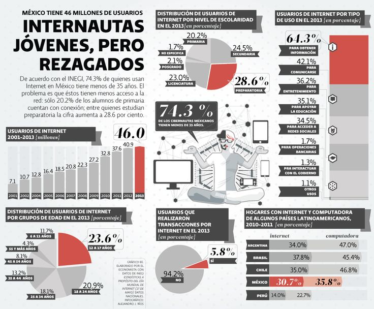 Internautas jóvenes, pero rezagados | El Economista  http://eleconomista.com.mx/infografias/2014/05/16/internautas-jovenes-rezagados-0