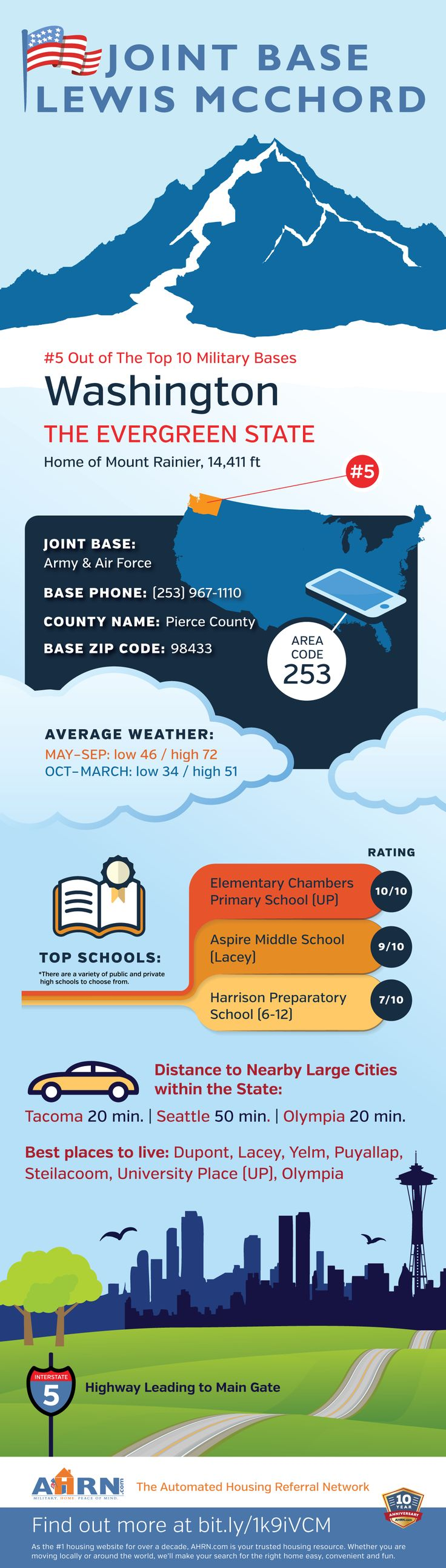 JBLM Essentials at AHRN.com   #infographic Designed for The Red Door Group Marketing & IT.