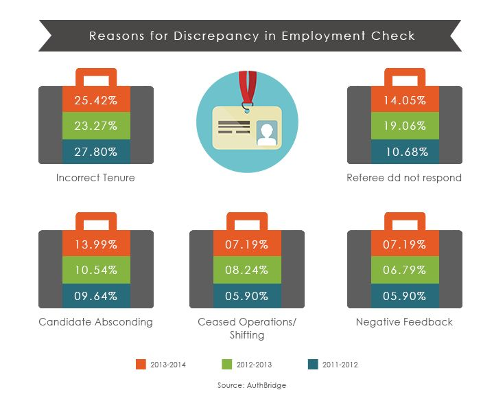 Reason for Discrepancy in employment check.