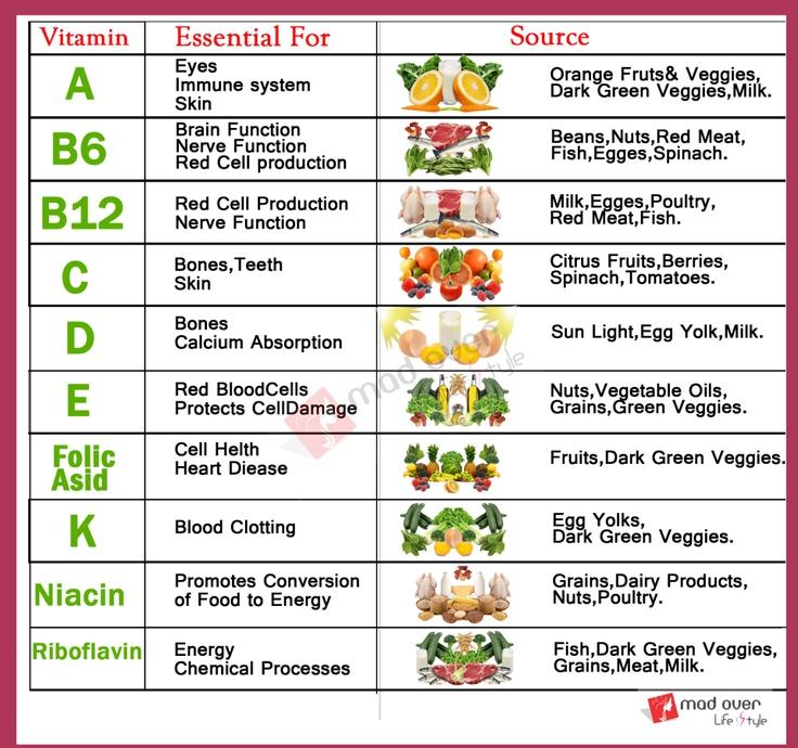 What Natural Vitamins Help Detox Body Fastest