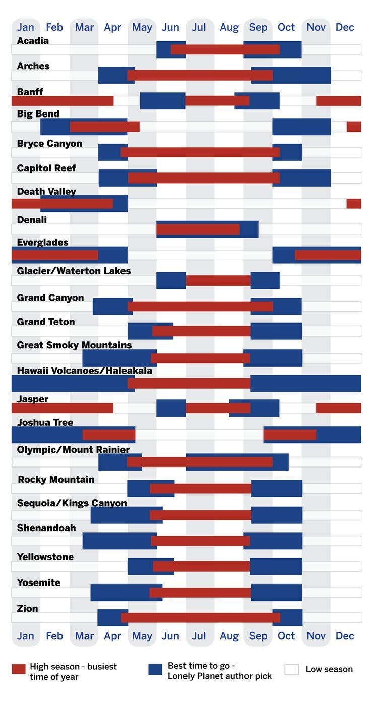 National Parks- When To Go Chart