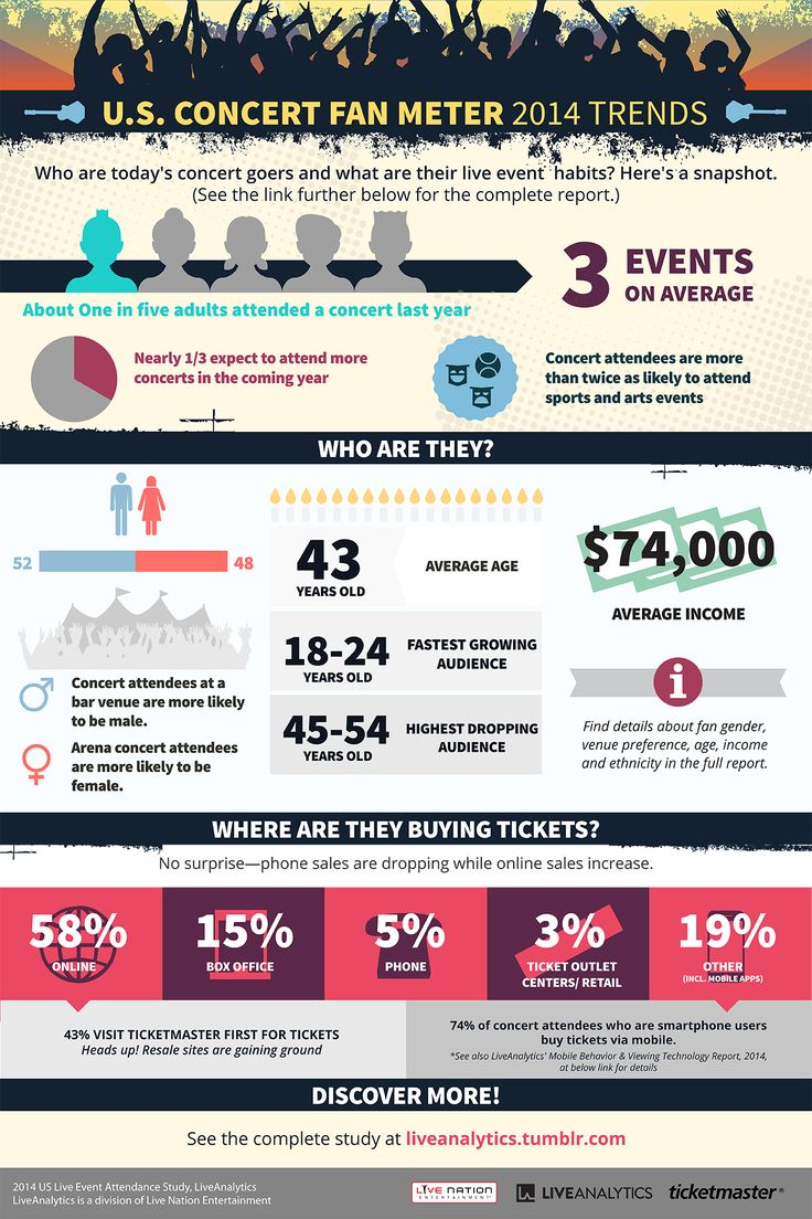 Go here to find Live Nation's complete 2014 Live Event Attendance Study. Looking for an Overview of all event types? Go here.