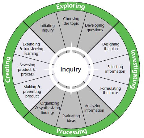 OSLA inquiry model - This model comes from the Together for Learning document published by the OSLA. It gives teacher librarians a visual guide to see how the inquiry process can be worked within their subject area. All the main components of inquiry are included.