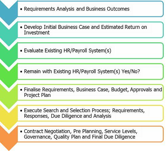 Sample HRIS implementation flow. | Human Resources | Pinterest