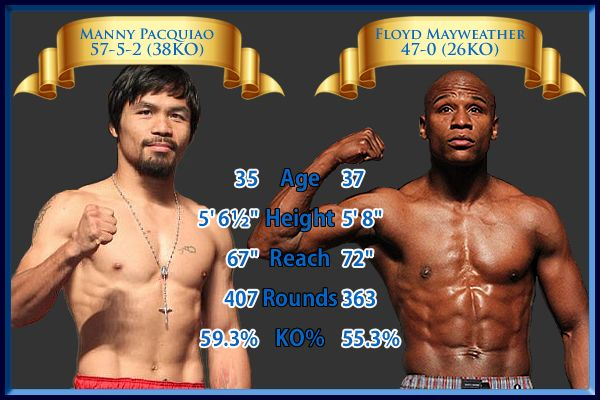 HBO & Showtime Pay-Per-View will air the biggest fight in the world one that's expected to break every record in boxing history featuring the undefeated Floyd Mayweather and eight-time, eight-division champ Manny Pacquiao. Start time, Tickets info, undercard & other details Visit..