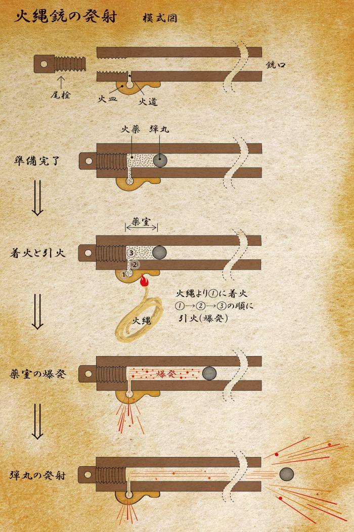 火縄銃発砲の図