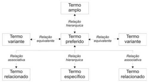 Figura 85 - Tesauro e suas relações semânticas (Rosenfeld e Morville)