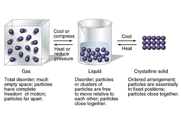 properties of matter booklets | ... to introduce you to the concept of matter matter is everywhere and is