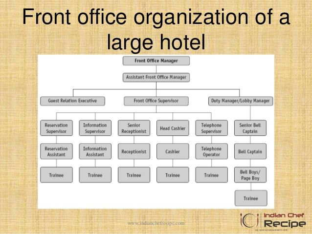 Hotel Medium Management Structure Form Yahoo Image Search Results Front Office Hotel Management Hotel