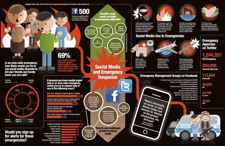 Sosyal Medya ve Acil Durumlara Cevaplar - #sosyalmedya #sosyalmedyapazarlama #socialmedia #socialmediamarketing #facebook #twitter