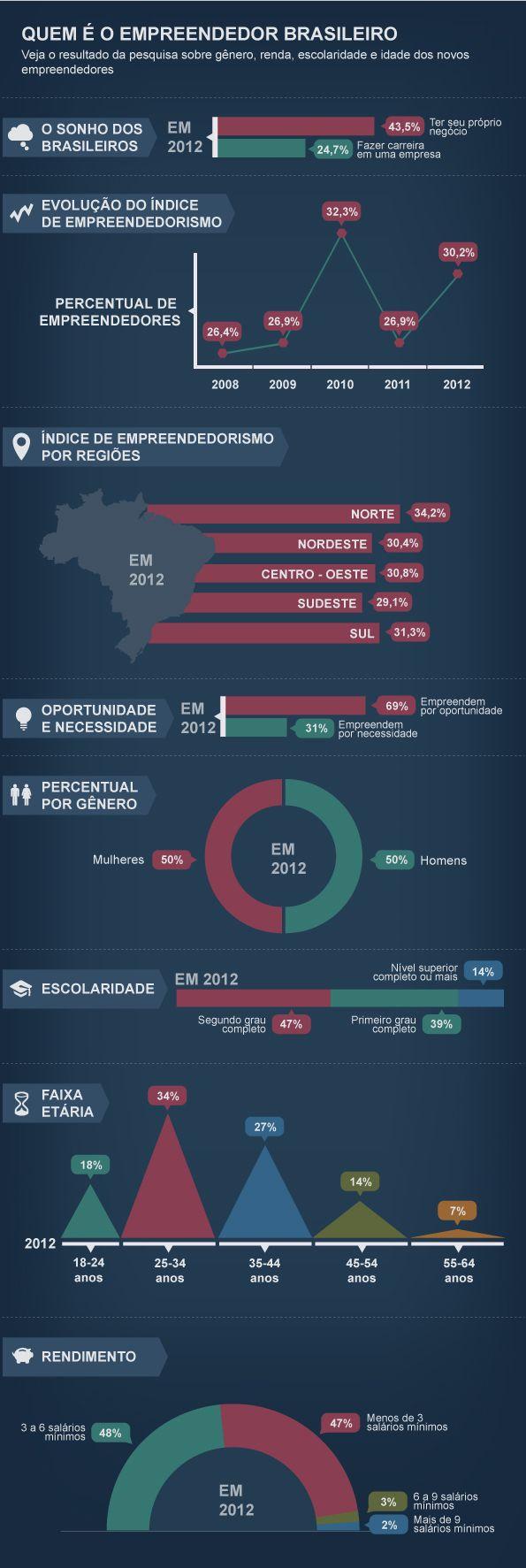 O perfil do empreendedor brasileiro  A pesquisa Global Entrepreneurship Monitor 2012 (GEM) mostrou que quase 44% dos brasileiros sonham em ter um negócio próprio