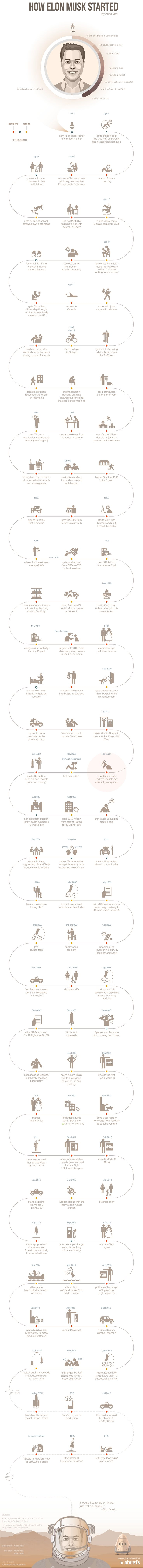 Infographic on life story of Tesla CEO Elon Musk, for more, visit: http://evannex.com/blogs/news/76736325-elon-musk-and-his-impact-on-tesla-motors-infographic