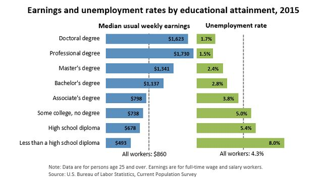 Chart. Earnings and unemployment rates by educational attainment- Denton