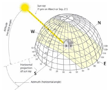 In all but the simplest situations, knowledge of solar geometry is vital for…