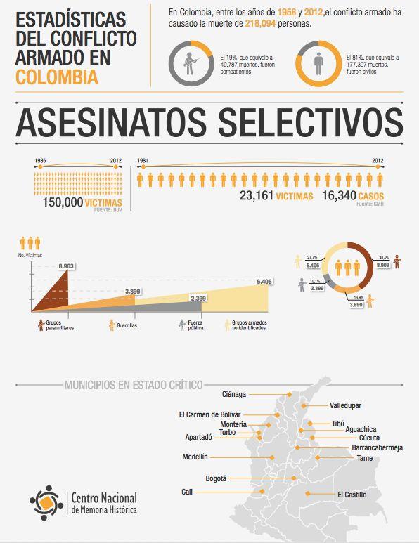 ASESINATOS SELECTIVOS  ¡Basta ya! Colombia: Memorias de guerra y dignidad.