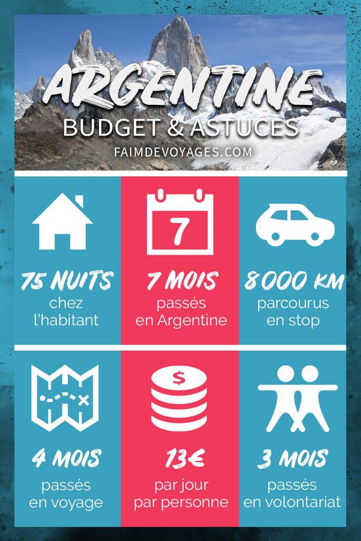 Finances Voyage Argentine : Vacances ou Tour du Monde, ça se Prépare
