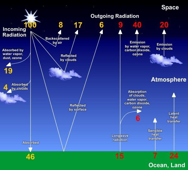 an overview of the five major atmospheric levels on earth Atmospheric orbit although the international space station orbits in the thermosphere, most satellites orbit the earth outside its atmosphere gps satellites, for instance, are in orbit more than 20,000 kilometers (12,400 miles) above the earth.