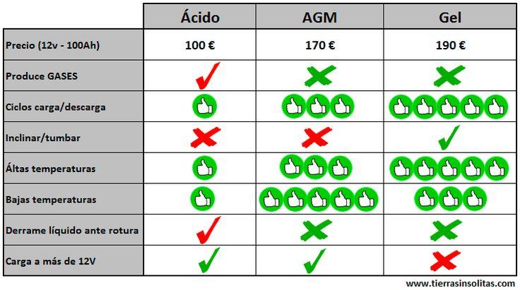 Comparativa de baterías de ácido, AGM y Gel.