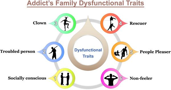 Team dysfunction is like family dysfunction. It blocks flow.