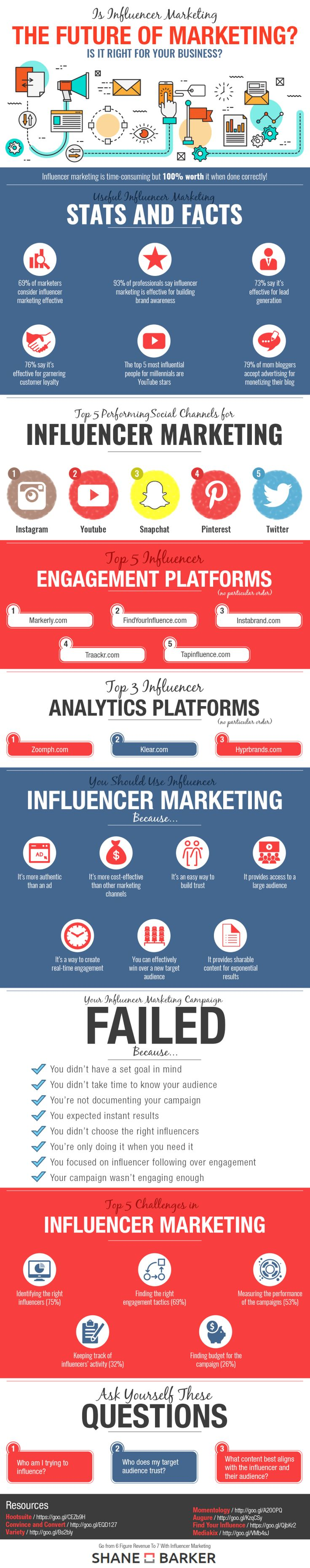 Is Social Influencer Marketing Right For Your Business? #infographic
