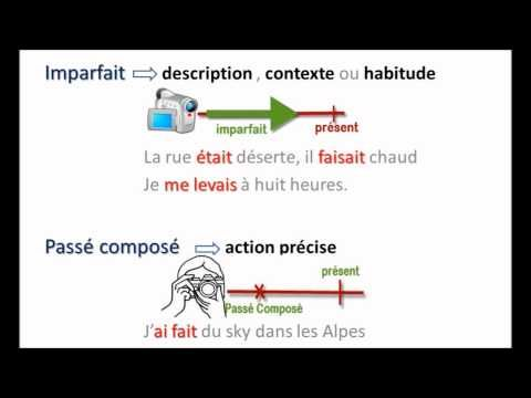 Great explanation in French of how to differentiate between the imparfait and the passé composé. Nice it used Amélie to illustrate the point because it is such a well done and much loved film.