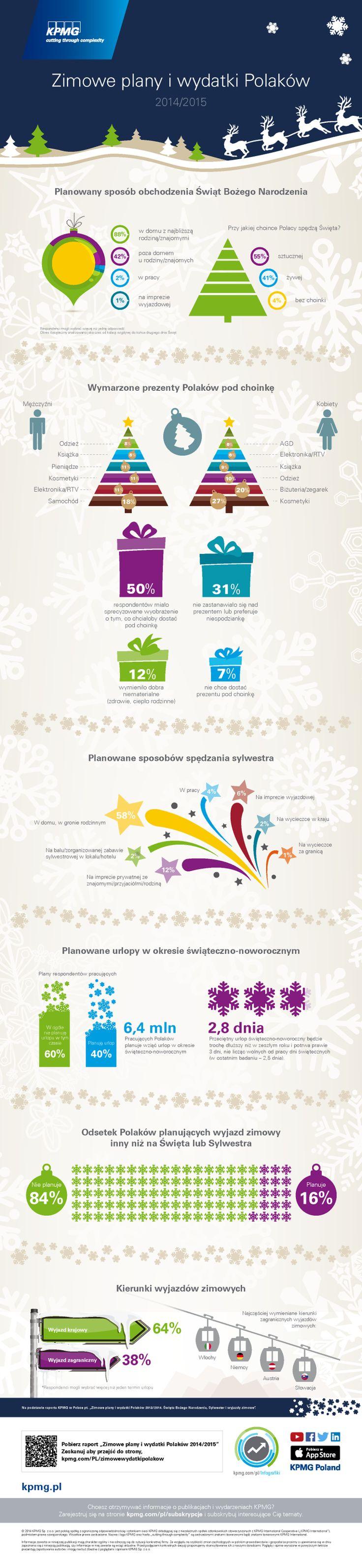 """Na Święta, Sylwestra oraz ferie zimowe polskie gospodarstwa domowe wydadzą łącznie 29,9 mld zł, blisko 7% więcej w porównaniu z zimą 2013/2014. #świeta #prezenty #choinka #infografika #infographic #wigilia Dane na podstawie raportu KPMG w Polsce pt. """"Zimowe plany i wydatki Polaków 2013/2014. Święta Bożego Narodzenia, Sylwester i wyjazdy zimowe"""". #KPMG"""