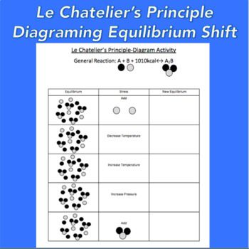 Le Chatelier's Principle Worksheet/ Diagraming Activity