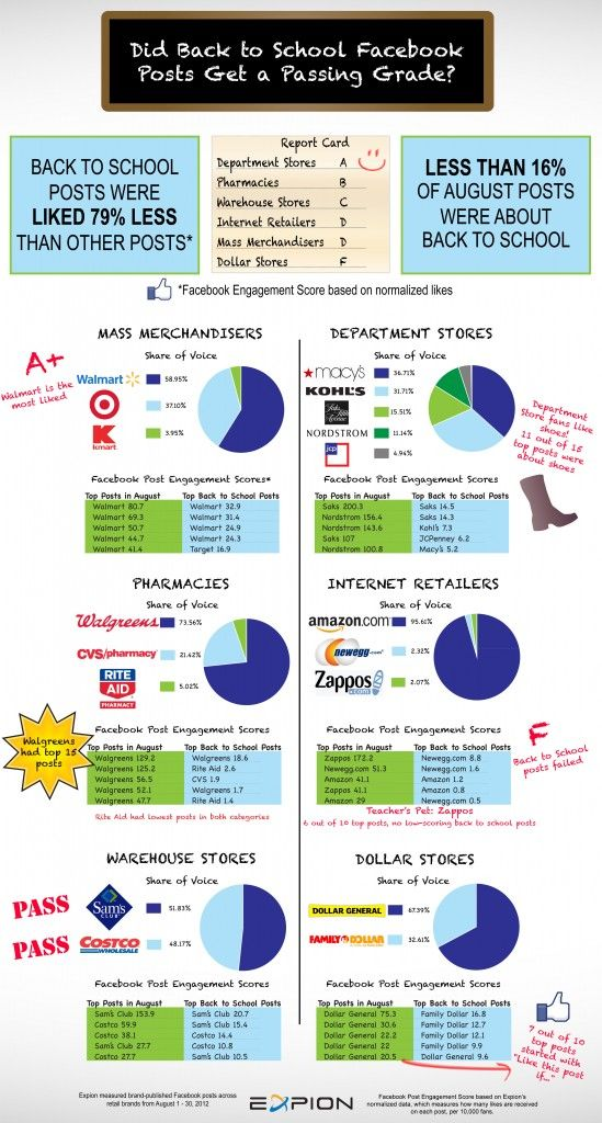 Did Back to School Facebook Posts Get a Passing Grade ? ...Facebookers Do Not 'Like' Back-to-School Posts [Infographic]: Backtoschool Posts,  Internet Site, Schools Campaigns, Pass Grade, Back To Schools Posts, Posts Fails, Schools Facebook, Posts Infographics, Facebook Posts
