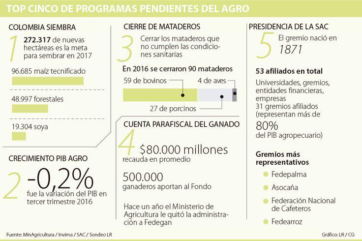 Mataderos, FNG y Colombia Siembra, entre los temas pendientes del agro