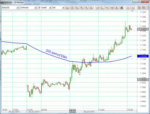 Euro opening gap was closed yesterday | Greece situation actually helped EUR/USD currency pair