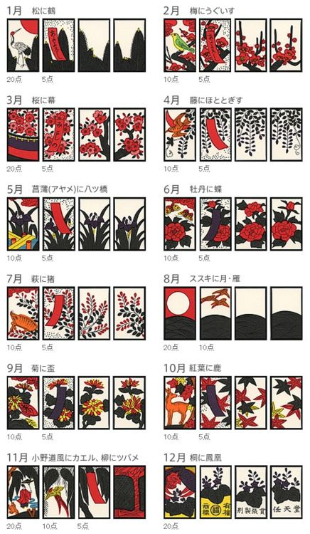 Hanafuda / 花札 : [wikipedia] There are twelve suits, representing months. Each is designated a flower, and each suit has four cards. Typically, each suit will have two normal cards and two special cards.