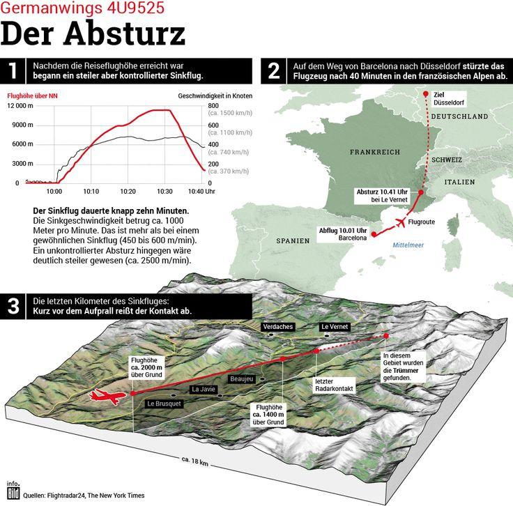 Absturz von Germanwings-Flug 4U9525: Was geschah über den französischen Alpen? http://www.bild.de/storytelling/topics/infografik/protokoll-germanwings-flug-4u9525-infografik-special-40359366.bild.html