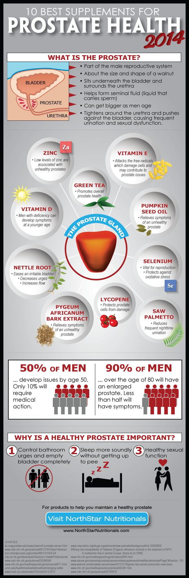 The Ten Best Supplements for Prostate Health. Infographic. #health #wellness #men