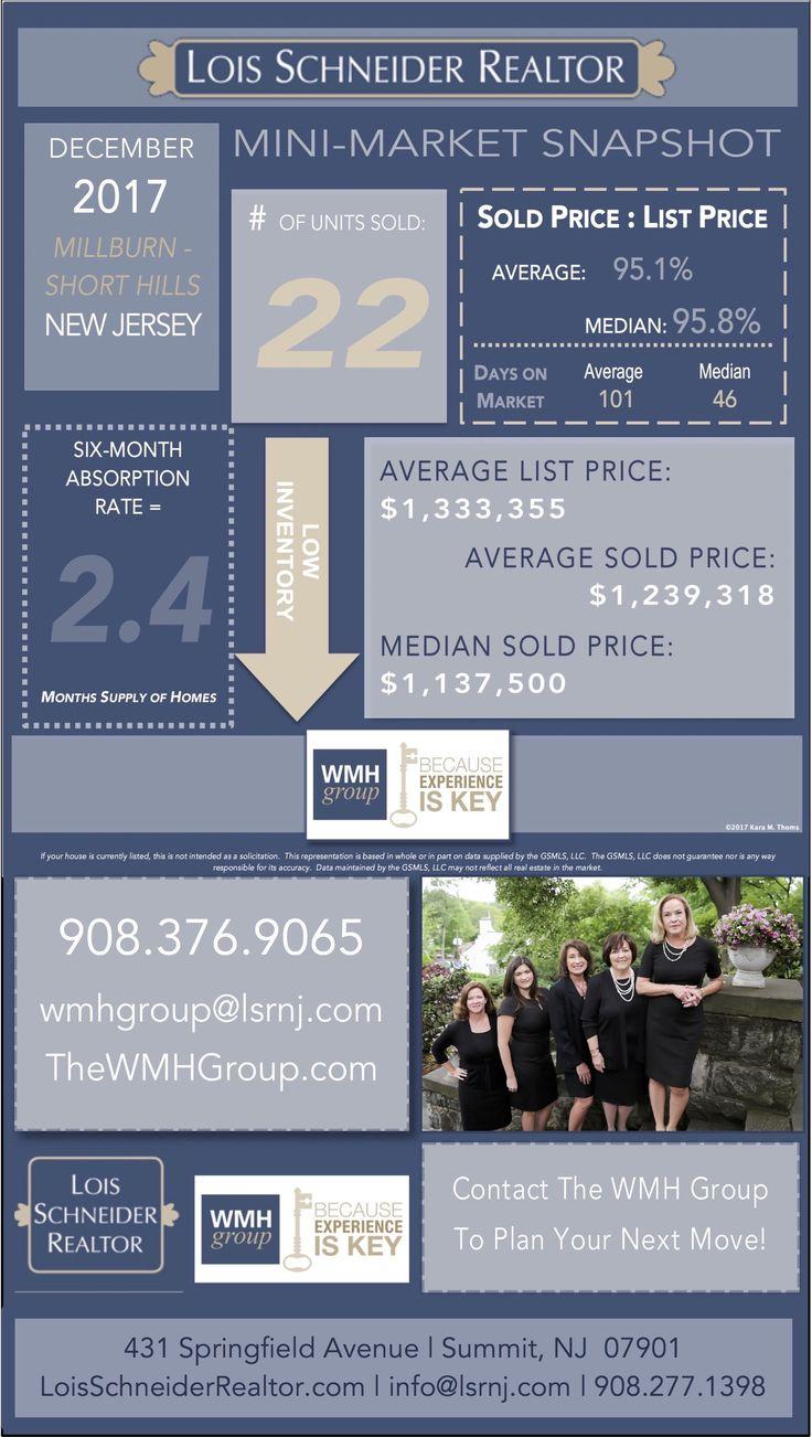 DECEMBER 2017 - WMH Group - Instagram Story - Mini-Market Snapshots, DECEMBER 2017 - WMH GROUP AT LOIS SCHNEIDER REALTOR - INSTAGRAM STORY - MINI-MARKET SNAPSHOTS, 908.376.9065, thewmhgroup.com, wmhgroup@lsrnj.com, 431 Springfield Avenue, Summit, NJ, 07901, Market Statistics, Buying a Home in Summit, Summit Real Estate, New Jersey Real Estate, For Sale, Market Data, Realtor, Millburn, Short Hills, NJ