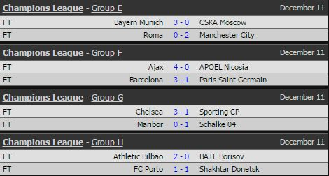 UEFA Champions League, Full-time scores.
