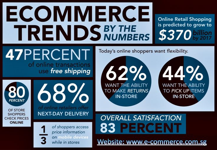 Ecommerce Trends in 2015. http://www.e-commerce.com.sg
