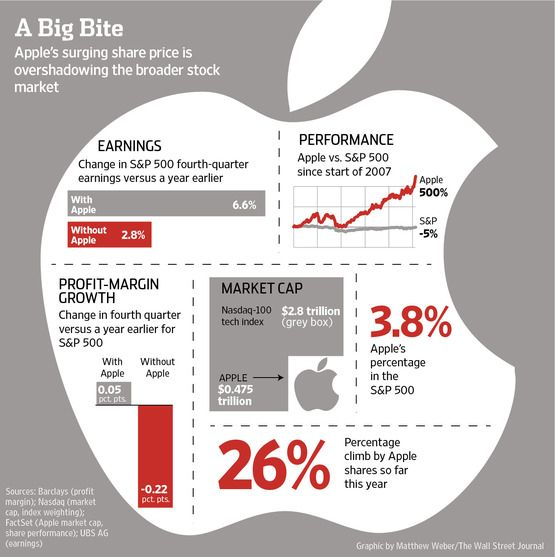 In analyzing U.S. corporate earnings and stock-market trends, apples-to-apples comparisons may now require tossing out the Apple.    Apple Inc.'s success selling consumer gadgets has pushed its share price above $500, cementing its place as the U.S.'s largest company, with a market capitalization of $475 billion. But its gargantuan size is making it difficult for Wall Street to get a big-picture view of the earnings and margins for other American corporations.