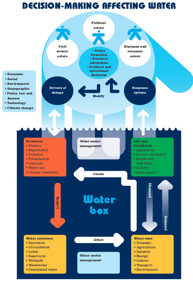What can be done about water shortage problems?