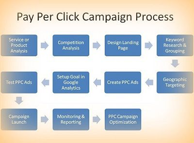 What-is-Pay-Per-Click-Campaign-PPC