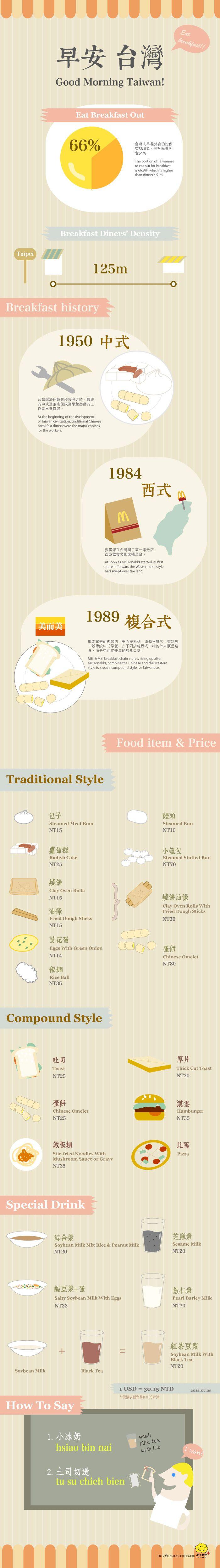 臺灣早餐 Taiwan breakfast - amazing how over the years the prices stayed more or less the same...