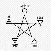 Pentateuco usado em religiões neo-pagãs como a wiica. Derivado do Omm.  Obs: Espírito e Éter tem o mesmo significado.