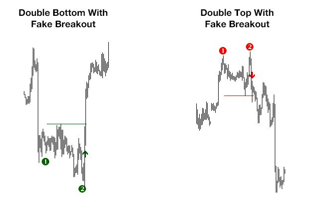 Free Double Top Bottom Indicator Extremely Good Edge Forex