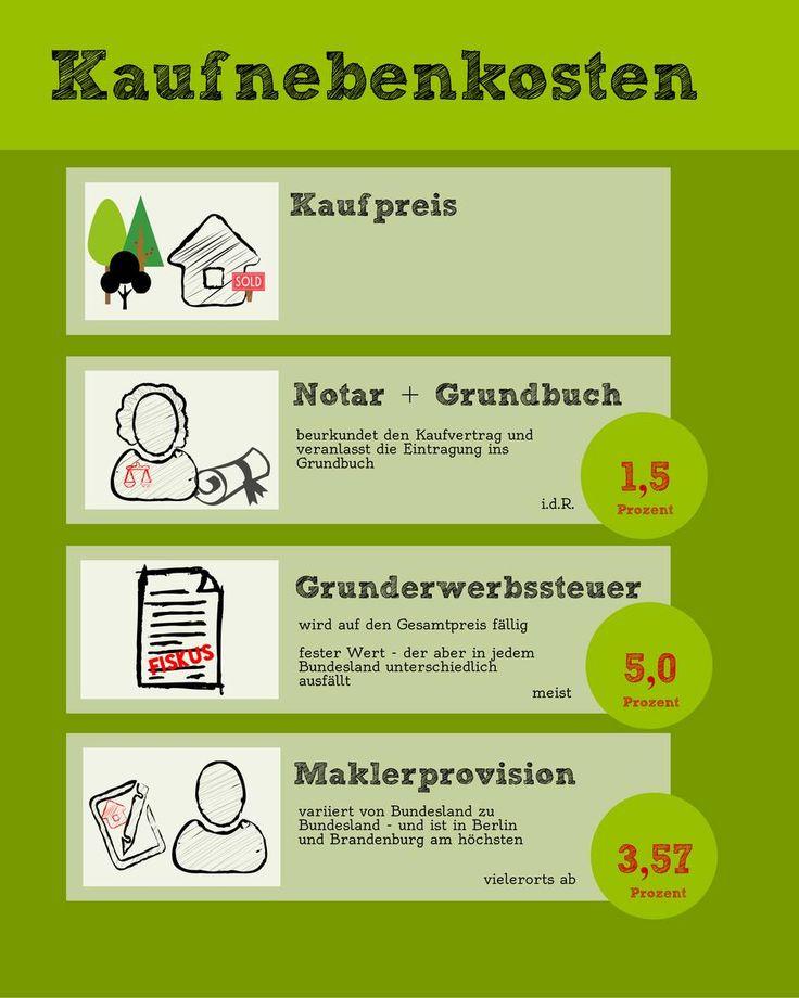 Die besten 25+ Küche planen tipps Ideen auf Pinterest Küche - kaufvertrag küche pdf