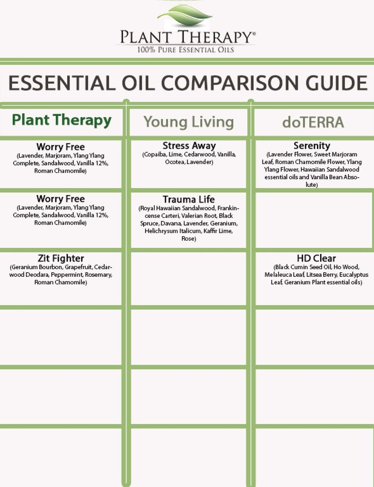 Plant Therapy Synergy Comparison Chart (Compared to Young Living and doTERRA) - sheet 6