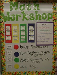 Math Workshop Adventures: Math Workshop Board. Tips for moving towards more guided math or math stations. Smartboard used as a small group station. Very smart!
