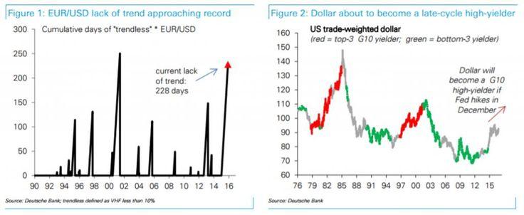 EUR/USD: 3 reasons to target euro-dollar parity! (Deutsche Bank)