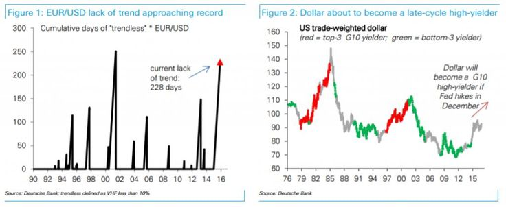 EUR/USD: 3 reasons to target euro-dollar parity! (Deutsche Bank)