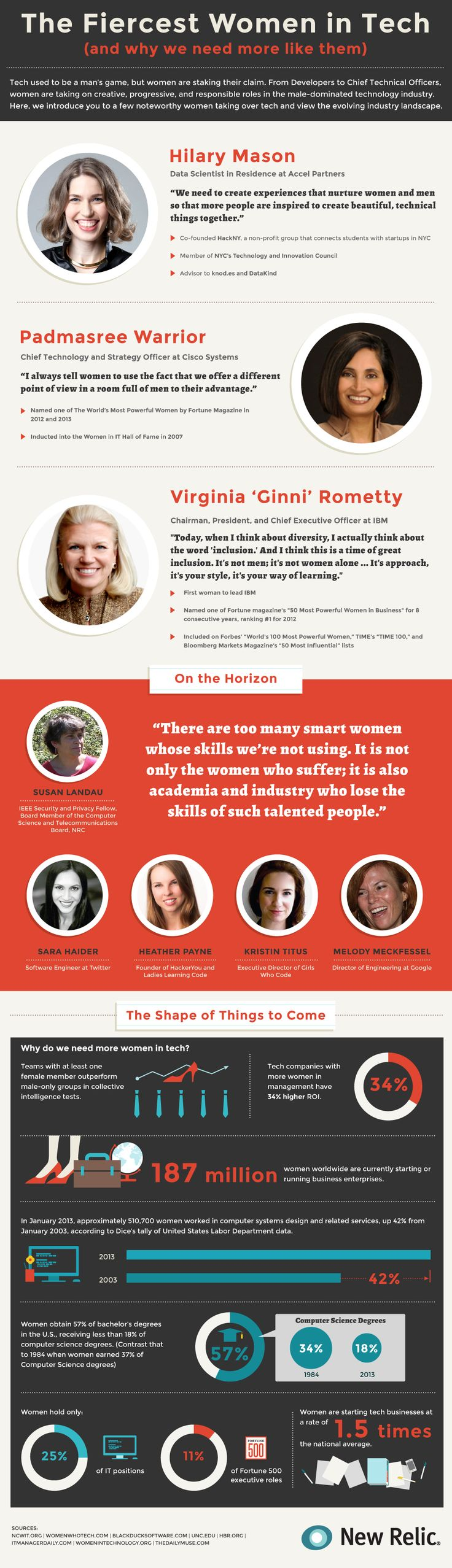 The Fiercest Women in Tech (and Why We Need More Like Them) - cos. with more women in management have 34% higher ROI, teams with at least one woman outperform all men teams on collective intelligence tests, 187 million women worldwide are currently starting or running business enterprises. If you are looking for diversity training, contact me - I work with the best and offer training in Diversity, Working Effectively in Global Environment, and Working Effectively with India.