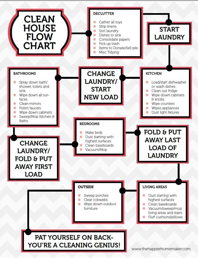 Free Printable Cleaning Flow Chart Cleaning Cleaning Cleaning