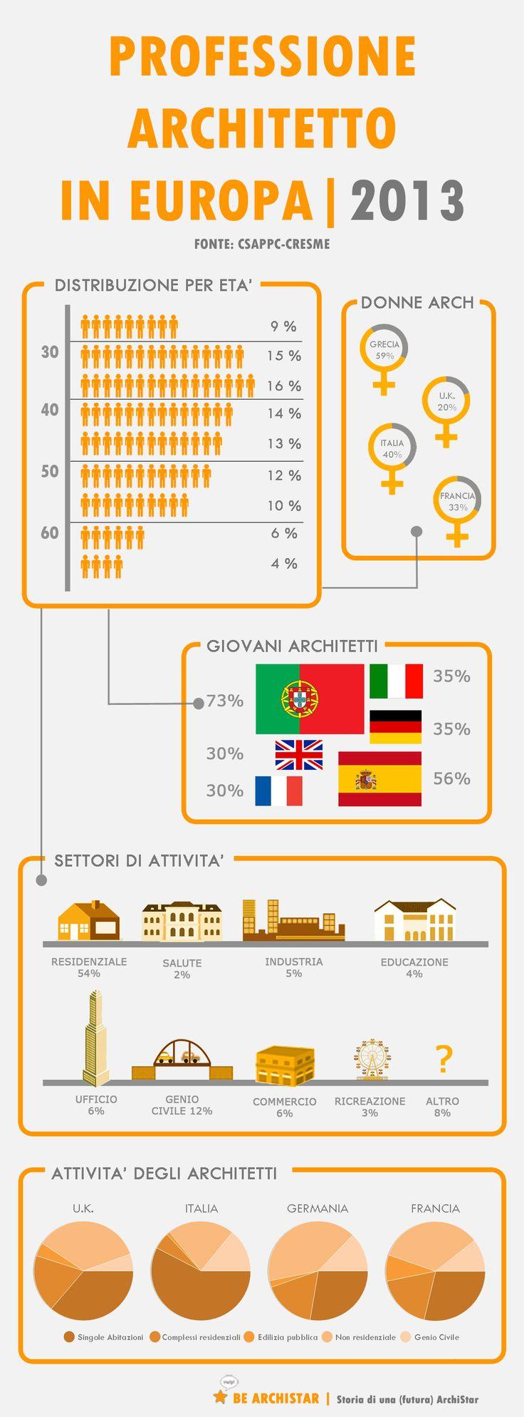 Professione Architetto in Europa / 2013